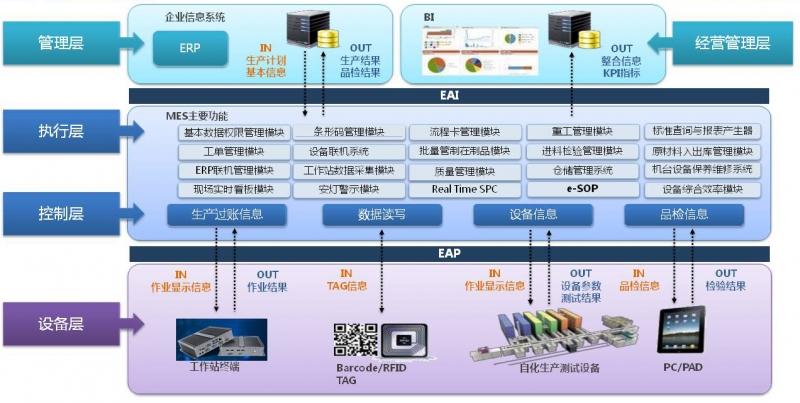 MES制造执行系统对于生产监视、物料及现场管理介绍